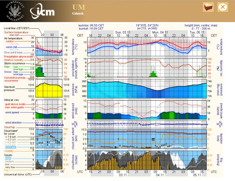 Gdansk weather meteorogram by ICM in Poland
